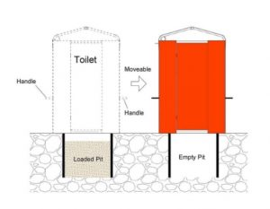 Portable Assembly dry toilet skema mesin biogas